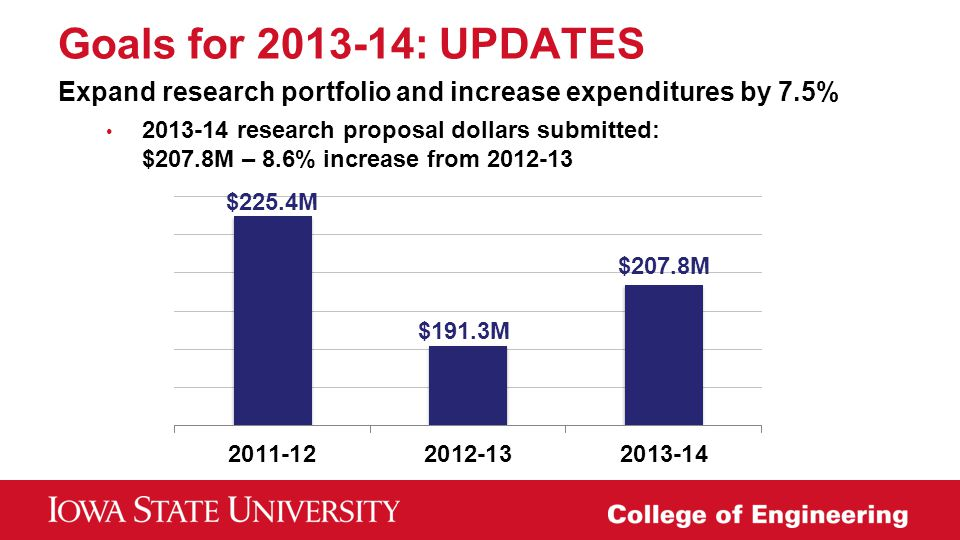 Goals for 2013-14: UPDATES Expand research portfolio and increase expenditures by 7.5% 2013-14 research proposal dollars submitted: $207.8M – 8.6% inc