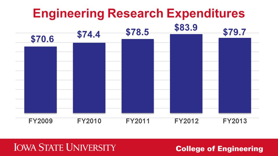 Engineering Research Expenditures $70.6 $74.4 $78.5 $83.9 $79.7