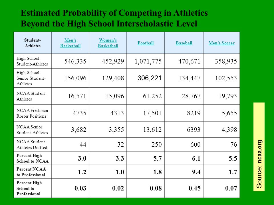 Estimated Probability of Competing in Athletics Beyond the High School Interscholastic Level Student- Athletes Men's Basketball Women's Basketball FootballBaseballMen's Soccer High School Student-Athletes 546,335452,9291,071,775470,671358,935 High School Senior Student- Athletes 156,096129,408 306,221 134,447102,553 NCAA Student- Athletes 16,57115,09661,25228,76719,793 NCAA Freshman Roster Positions 4735431317,50182195,655 NCAA Senior Student-Athletes 3,6823,35513,61263934,398 NCAA Student- Athletes Drafted 443225060076 Percent High School to NCAA 3.03.35.76.15.5 Percent NCAA to Professional 1.21.01.89.41.7 Percent High School to Professional 0.030.020.080.450.07 Source: ncaa.org