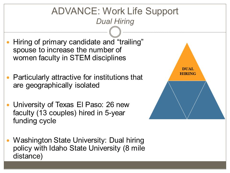 Dual Hiring DUAL HIRING ADVANCE: Work Life Support Dual Hiring Hiring of primary candidate and trailing spouse to increase the number of women faculty in STEM disciplines Particularly attractive for institutions that are geographically isolated University of Texas El Paso: 26 new faculty (13 couples) hired in 5-year funding cycle Washington State University: Dual hiring policy with Idaho State University (8 mile distance)