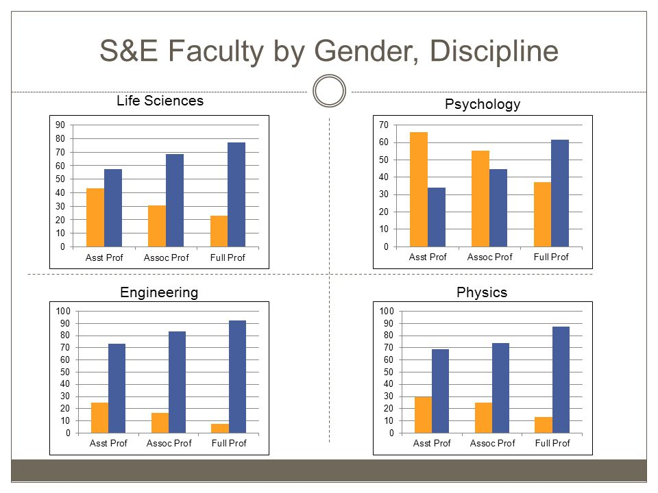Life Sciences PhysicsEngineering Psychology S&E Faculty by Gender, Discipline