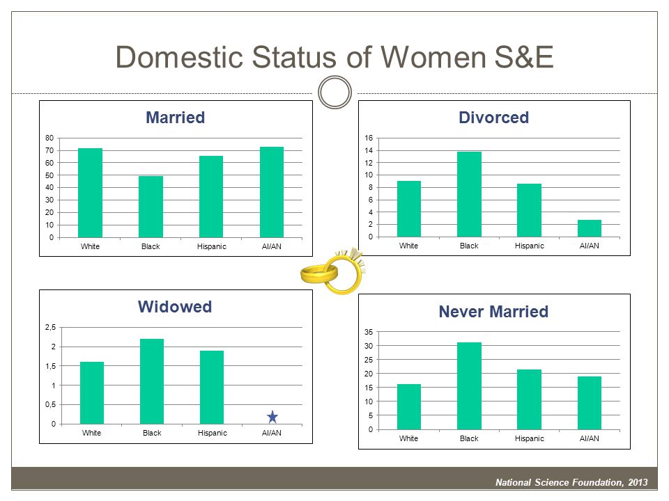 National Science Foundation, 2013 Domestic Status of Women S&E