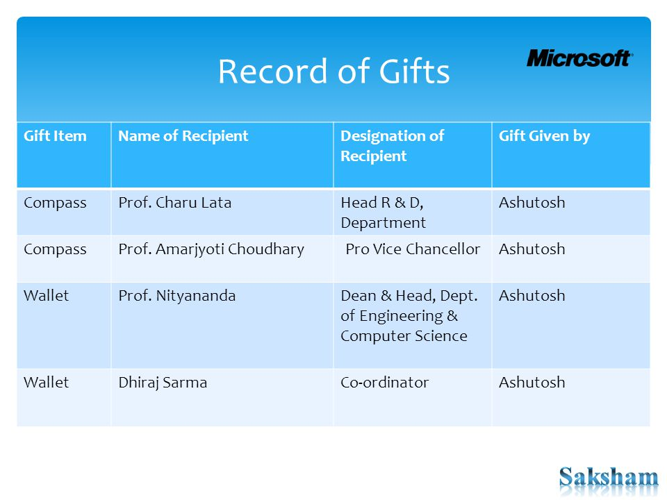 Record of Gifts Gift ItemName of RecipientDesignation of Recipient Gift Given by CompassProf.