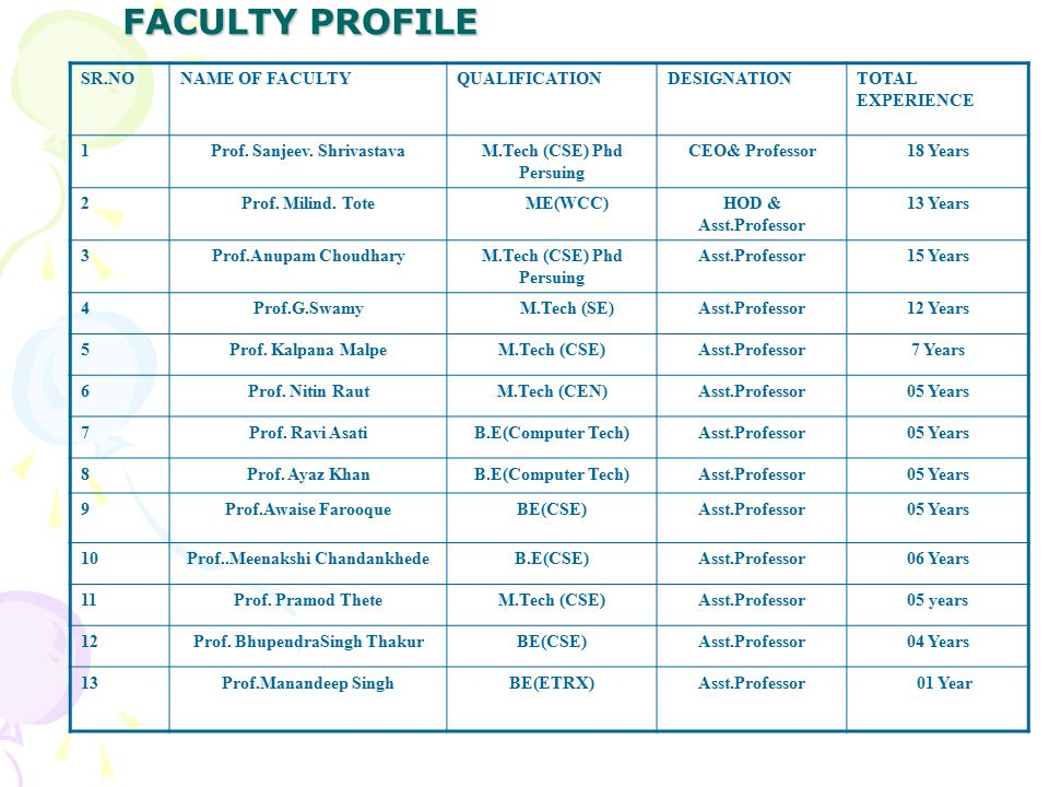 FACULTY PROFILE SR.NONAME OF FACULTYQUALIFICATIONDESIGNATIONTOTAL EXPERIENCE 1Prof.