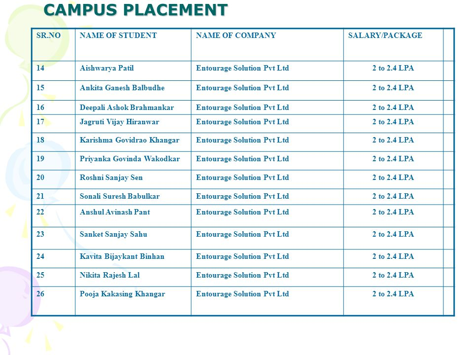 CAMPUS PLACEMENT SR.NONAME OF STUDENTNAME OF COMPANYSALARY/PACKAGE 14Aishwarya PatilEntourage Solution Pvt Ltd2 to 2.4 LPA 15Ankita Ganesh BalbudheEntourage Solution Pvt Ltd2 to 2.4 LPA 16Deepali Ashok BrahmankarEntourage Solution Pvt Ltd2 to 2.4 LPA 17Jagruti Vijay HiranwarEntourage Solution Pvt Ltd2 to 2.4 LPA 18Karishma Govidrao KhangarEntourage Solution Pvt Ltd2 to 2.4 LPA 19Priyanka Govinda WakodkarEntourage Solution Pvt Ltd2 to 2.4 LPA 20Roshni Sanjay SenEntourage Solution Pvt Ltd2 to 2.4 LPA 21Sonali Suresh BabulkarEntourage Solution Pvt Ltd2 to 2.4 LPA 22Anshul Avinash PantEntourage Solution Pvt Ltd2 to 2.4 LPA 23Sanket Sanjay SahuEntourage Solution Pvt Ltd2 to 2.4 LPA 24Kavita Bijaykant BinhanEntourage Solution Pvt Ltd2 to 2.4 LPA 25Nikita Rajesh LalEntourage Solution Pvt Ltd2 to 2.4 LPA 26Pooja Kakasing KhangarEntourage Solution Pvt Ltd2 to 2.4 LPA