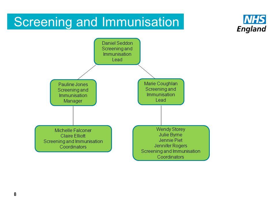 Screening and Immunisation 8 Daniel Seddon Screening and Immunisation Lead Marie Coughlan Screening and Immunisation Lead Pauline Jones Screening and