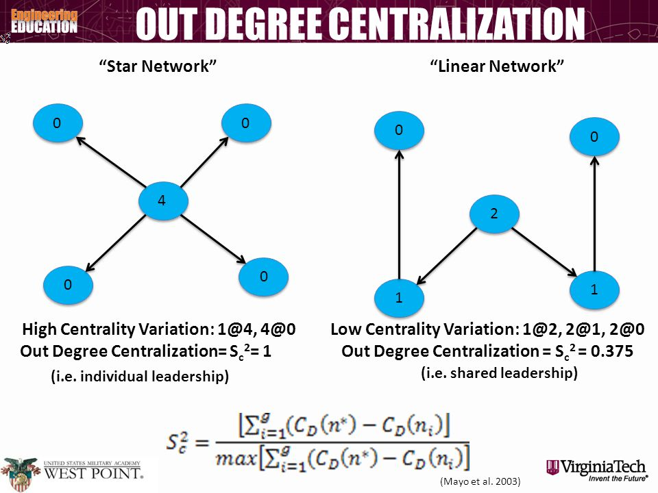 "OUT DEGREE CENTRALIZATION High Centrality Variation: 1@4, 4@0 Out Degree Centralization= S c 2 = 1 ""Star Network"" Low Centrality Variation: 1@2, 2@1,"