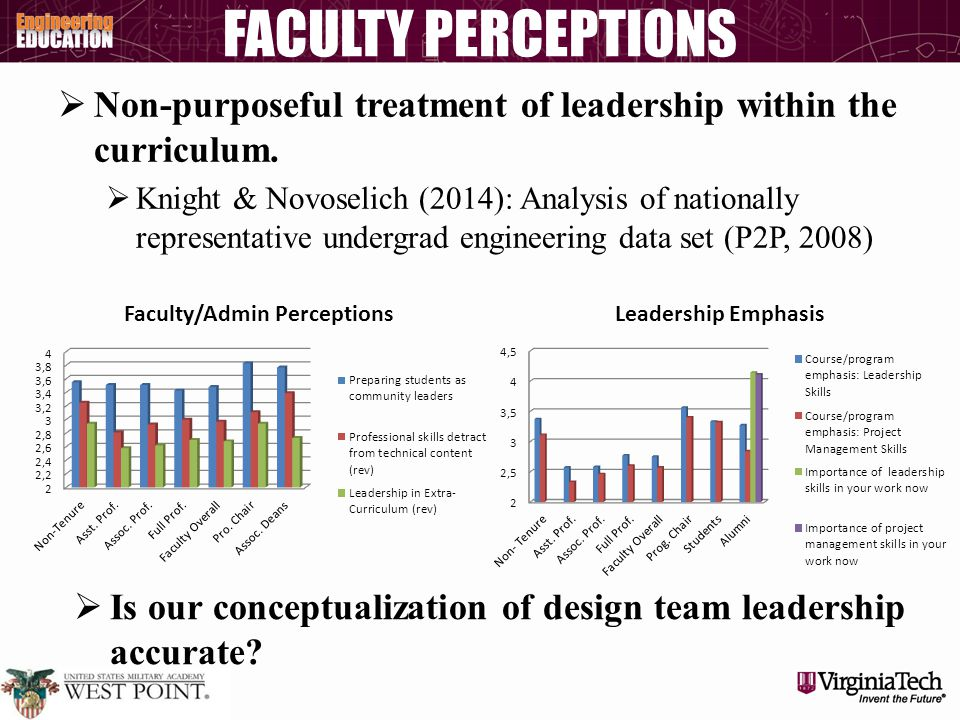 FACULTY PERCEPTIONS  Non-purposeful treatment of leadership within the curriculum.  Knight & Novoselich (2014): Analysis of nationally representativ