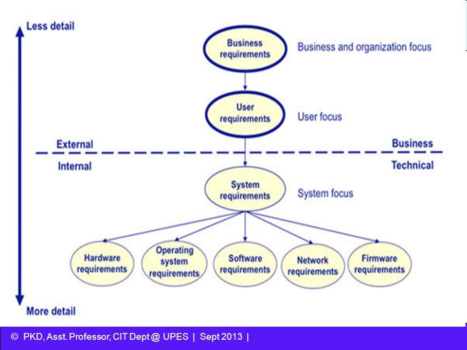 © PKD, Asst. Professor, CIT Dept @ UPES | Sept 2013 |
