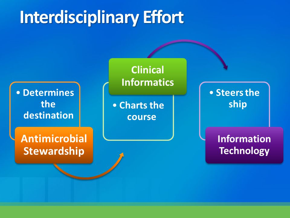 Interdisciplinary Effort Determines the destination Antimicrobial Stewardship Charts the course Clinical Informatics Steers the ship Information Techn