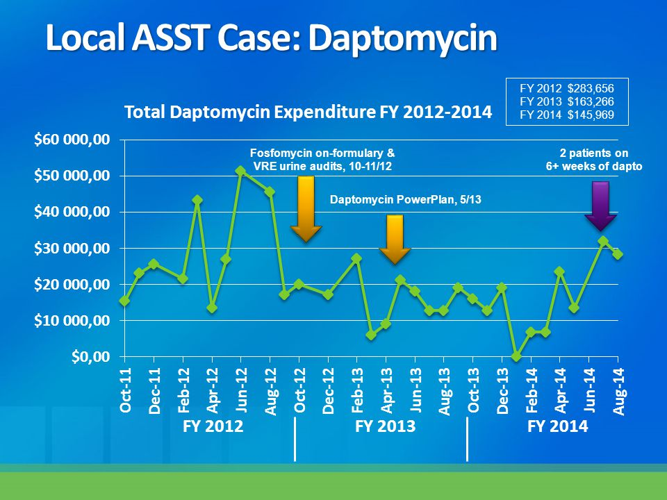 Local ASST Case: Daptomycin FY 2012 $283,656 FY 2013 $163,266 FY 2014 $145,969 Daptomycin PowerPlan, 5/13 Fosfomycin on-formulary & VRE urine audits,