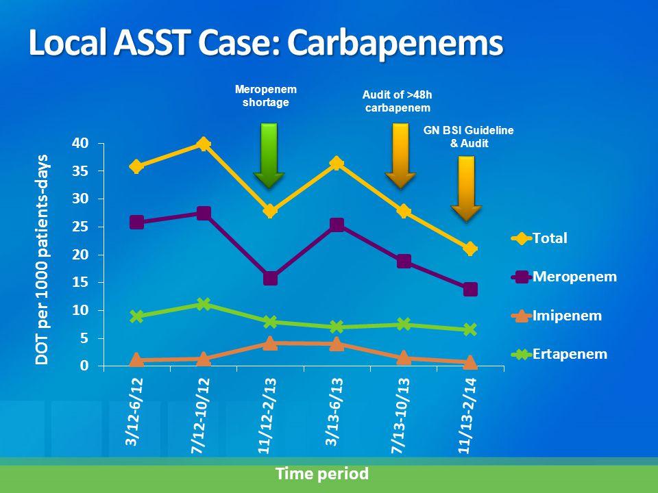 DOT per 1000 patients-days Meropenem shortage Audit of >48h carbapenem Time period GN BSI Guideline & Audit Local ASST Case: Carbapenems