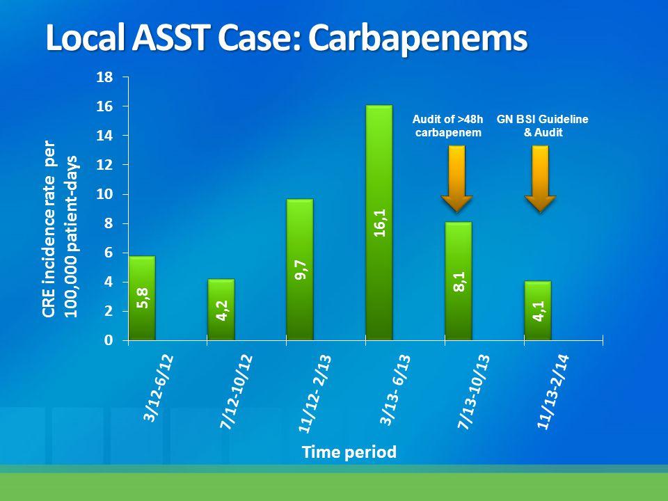 Audit of >48h carbapenem CRE incidence rate per 100,000 patient-days Time period GN BSI Guideline & Audit