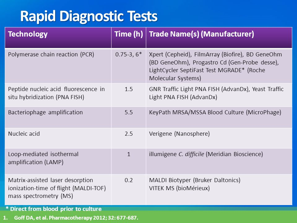 Rapid Diagnostic Tests TechnologyTime (h)Trade Name(s) (Manufacturer) Polymerase chain reaction (PCR)0.75-3, 6*Xpert (Cepheid), FilmArray (Biofire), B