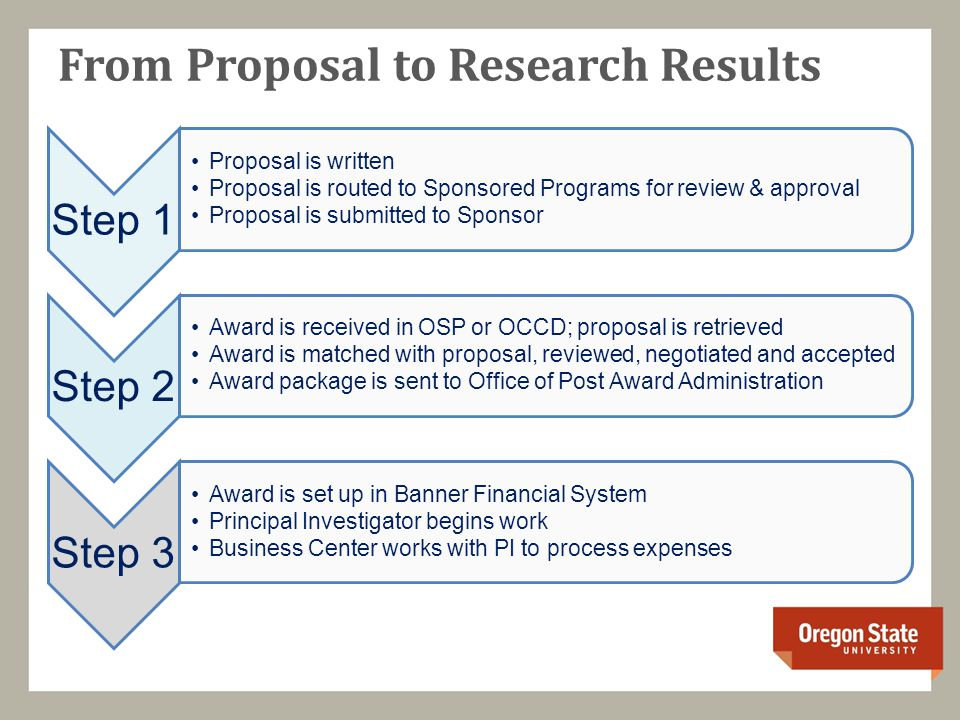 From Proposal to Research Results Step 1 Proposal is written Proposal is routed to Sponsored Programs for review & approval Proposal is submitted to Sponsor Step 2 Award is received in OSP or OCCD; proposal is retrieved Award is matched with proposal, reviewed, negotiated and accepted Award package is sent to Office of Post Award Administration Step 3 Award is set up in Banner Financial System Principal Investigator begins work Business Center works with PI to process expenses