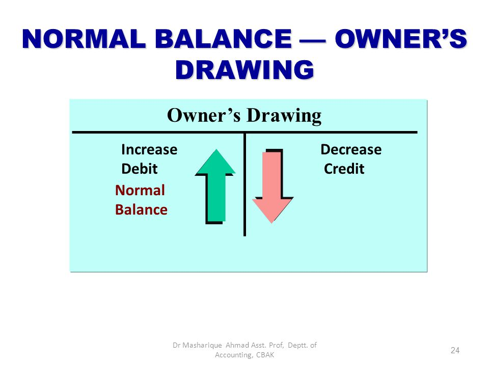 DEBIT AND CREDIT EFFECTS — OWNER'S DRAWING DebitsCredits Increase owner's drawing Decrease owner's drawing Remember, Drawing is a contra-account – an account that is backwards from the account it accompanies (the Capital account).