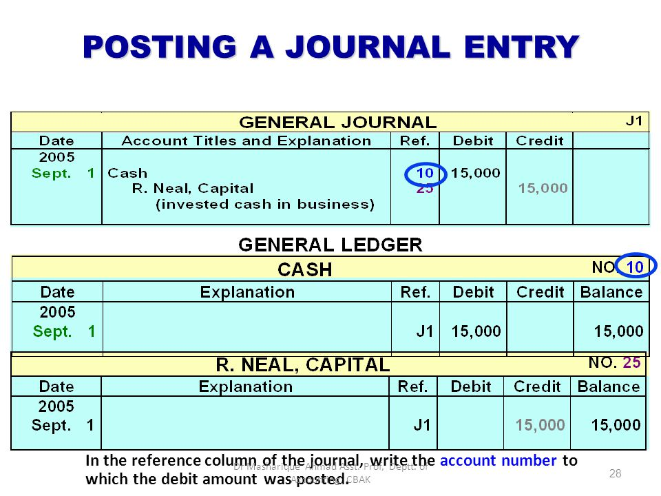 POSTING A JOURNAL ENTRY In the ledger, enter in the appropriate columns of the account(s) debited the date, journal page, and debit amount shown in th