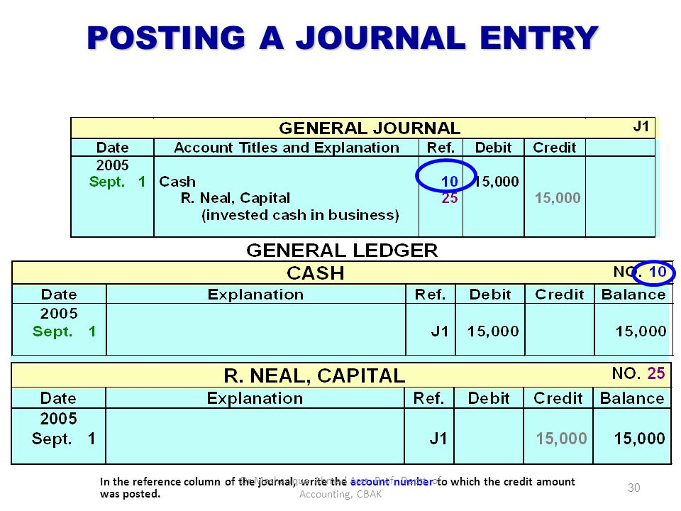 POSTING A JOURNAL ENTRY In the ledger, enter in the appropriate columns of the account(s) credited the date, journal page, and credit amount shown in