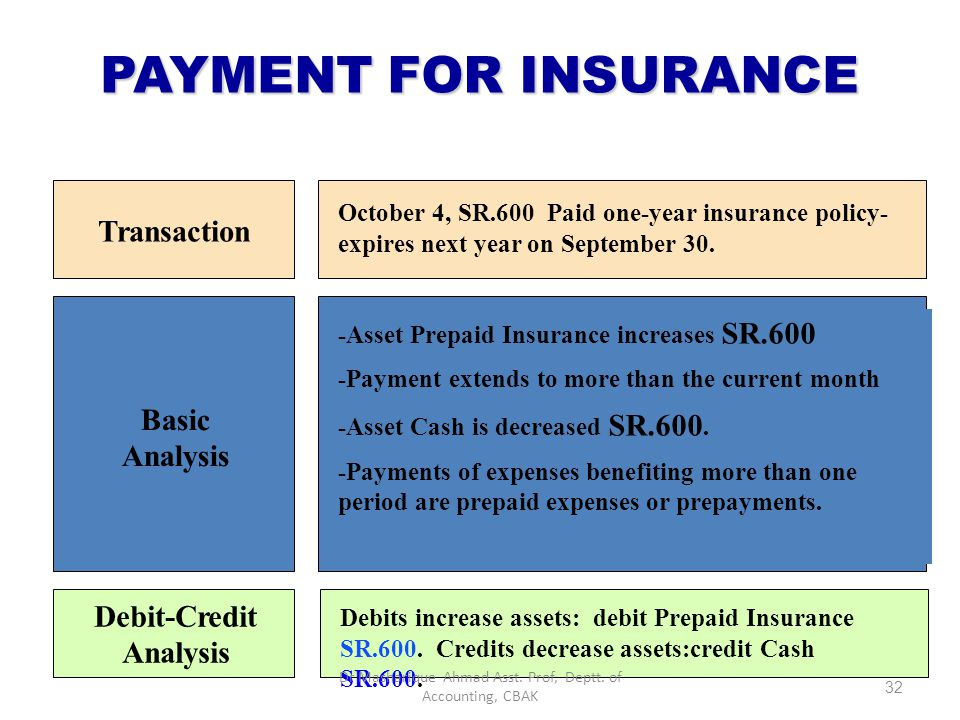 PAYMENT OF MONTHLY RENT Basic Analysis Debit-Credit Analysis Transaction October 3, office rent for October is paid in cash, SR.900. The expense Rent