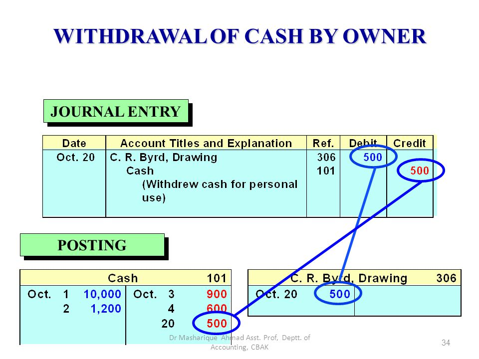 WITHDRAWAL OF CASH BY OWNER Basic Analysis Debit-Credit Analysis Transaction October 20, C. R. Byrd withdraws SR.500 cash for personal use. The owner'