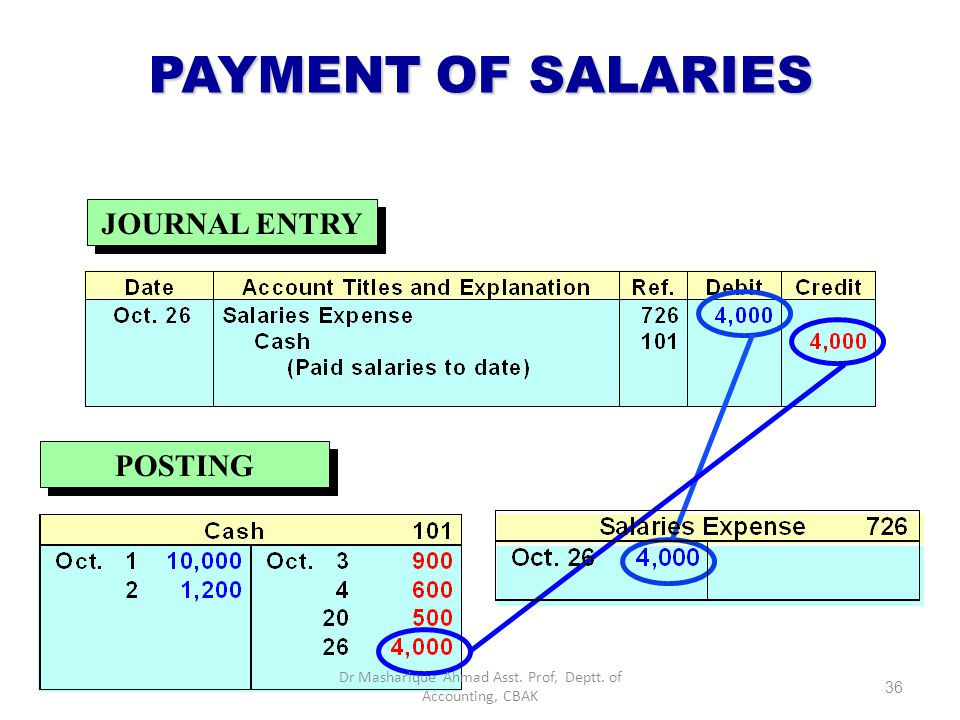 PAYMENT OF SALARIES Basic Analysis Debit-Credit Analysis Transaction October 26, employee salaries of SR.4,000 are owed and paid in cash.