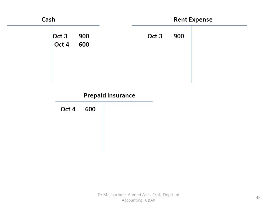 On October 3, Pioneer pays office rent for October in cash, SR.900. On October 4, Pioneer pays SR.600 for a one-year insurance policy that will expire