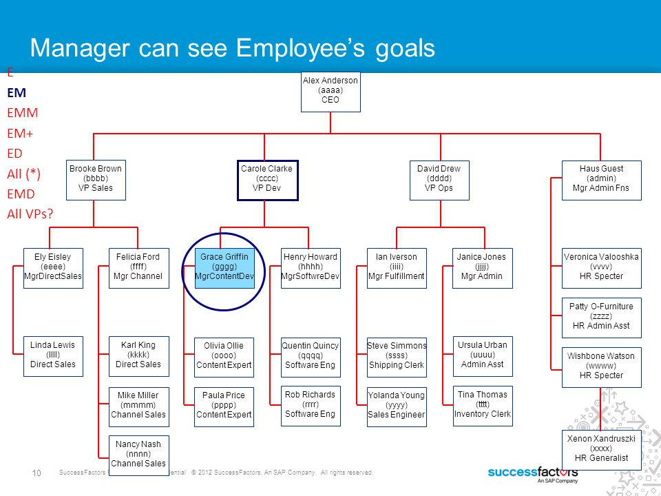 9 SuccessFactors Proprietary and Confidential © 2012 SuccessFactors, An SAP Company. All rights reserved. Employee can see Employee's goals Alex Ander