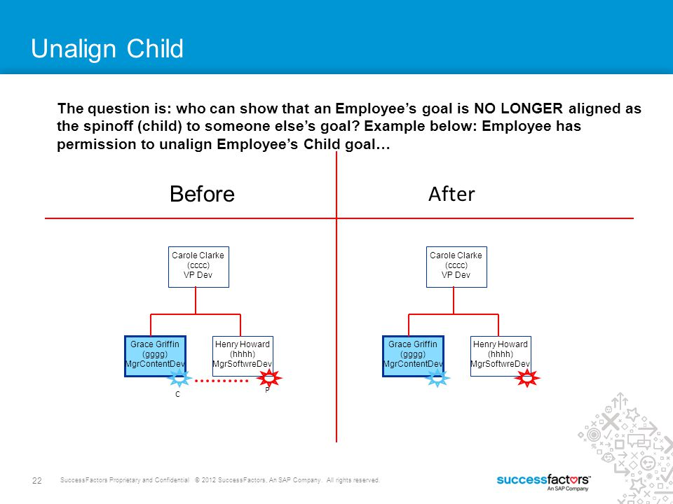 21 SuccessFactors Proprietary and Confidential © 2012 SuccessFactors, An SAP Company. All rights reserved. Unalign Parent The question is: who can sho
