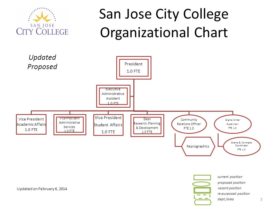 San Jose City College Organizational Chart President 1.0 FTE Vice President Academic Affairs 1.0 FTE Vice President Administrative Services 1.0 FTE Vice President Student Affairs 1.0 FTE Dean Research, Planning & Development 1.0 FTE Community Relations Officer FTE 1.0 Reprographics Grants Writer Supervisor FTE 1.0 Grants & Contracts Coordinator FTE 1.0 Executive Administrative Assistant 1.0 FTE Updated Proposed 3 Updated on February 6, 2014 current position proposed position vacant position re-purposed position dept./area