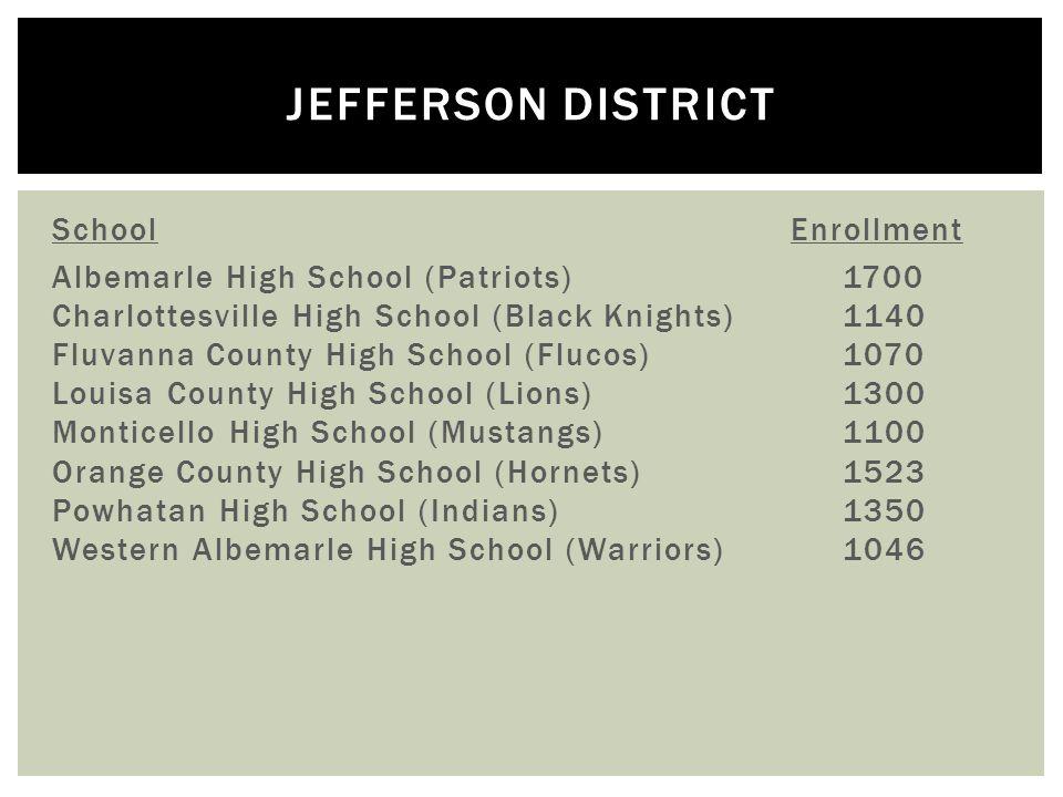JEFFERSON DISTRICT SchoolEnrollment Albemarle High School (Patriots) 1700 Charlottesville High School (Black Knights) 1140 Fluvanna County High School (Flucos) 1070 Louisa County High School (Lions) 1300 Monticello High School (Mustangs) 1100 Orange County High School (Hornets) 1523 Powhatan High School (Indians) 1350 Western Albemarle High School (Warriors) 1046