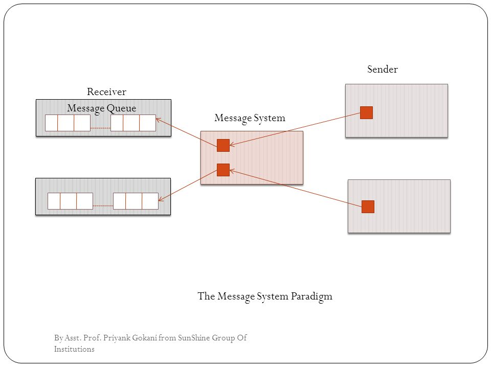 Sender Message Queue Message System Receiver The Message System Paradigm By Asst.