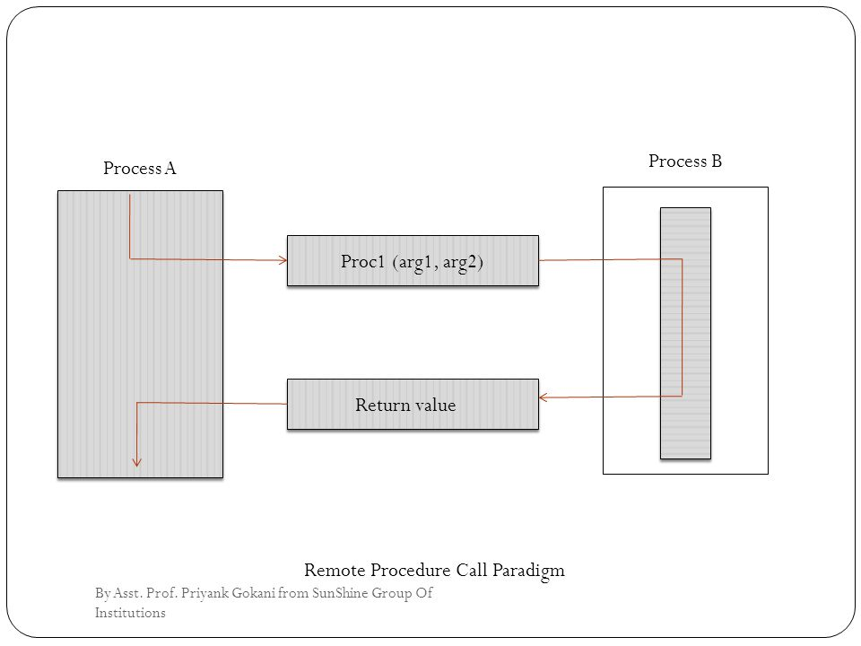 Process A Proc1 (arg1, arg2) Return value Process B Remote Procedure Call Paradigm By Asst.