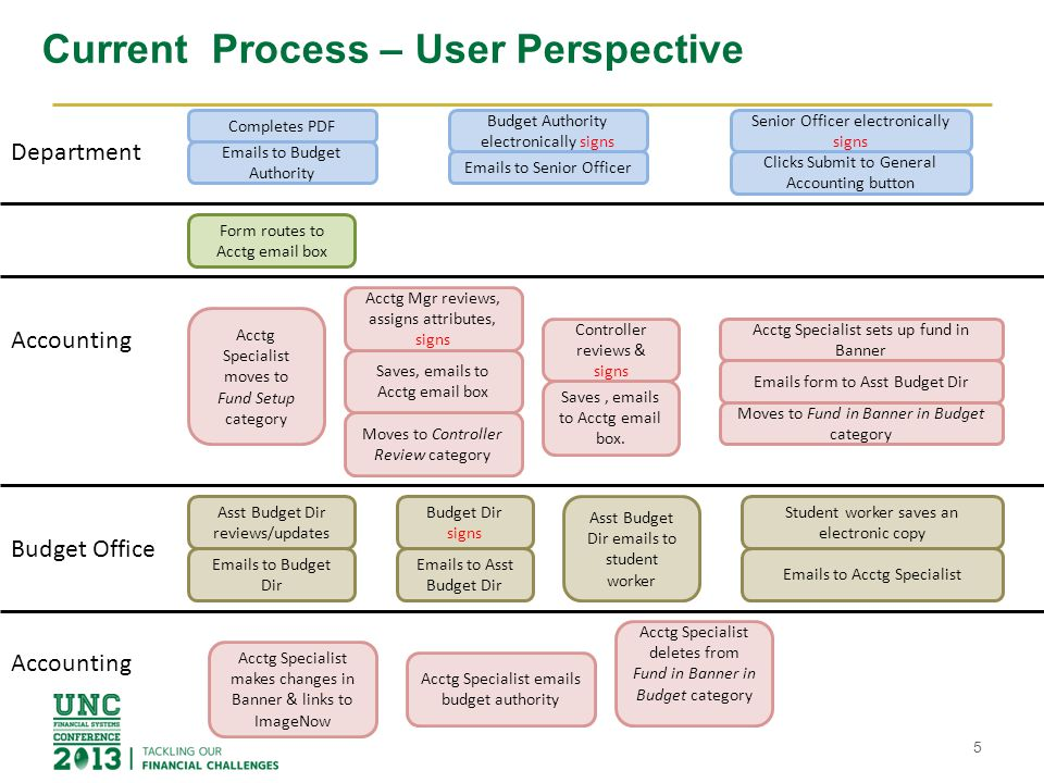 Current Process – User Perspective 5 Completes PDF Form routes to Acctg email box Department Accounting Acctg Specialist moves to Fund Setup category Acctg Mgr reviews, assigns attributes, signs Saves, emails to Acctg email box Controller reviews & signs Saves, emails to Acctg email box.