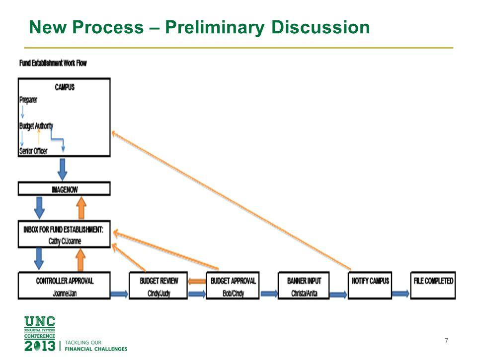New Process – Preliminary Discussion 7