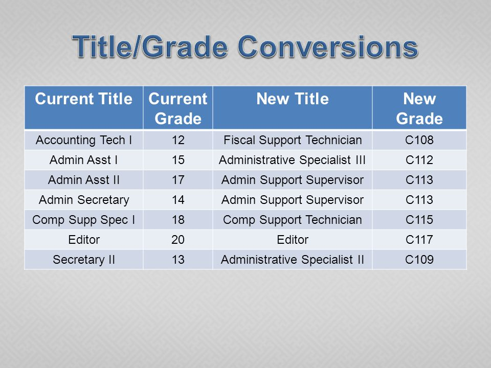 Current TitleCurrent Grade New TitleNew Grade LAT I10Library Support AsstC107 LAT II12Library TechnicianC109 LAT III14Library TechnicianC109 LS I17Library SupervisorC115 LS II19Library SupervisorC115 Mailroom Sup12Mail Services CoordC107 S & R Clerk11S & R ClerkC105