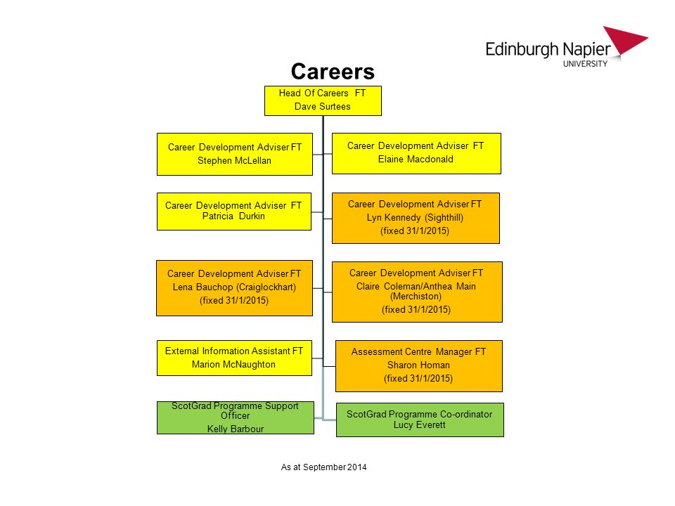 Careers Head Of Careers FT Dave Surtees Career Development Adviser FT Stephen McLellan Career Development Adviser FT Elaine Macdonald Career Development Adviser FT Patricia Durkin Career Development Adviser FT Lyn Kennedy (Sighthill) (fixed 31/1/2015) Career Development Adviser FT Lena Bauchop (Craiglockhart) (fixed 31/1/2015) Career Development Adviser FT Claire Coleman/Anthea Main (Merchiston) (fixed 31/1/2015) External Information Assistant FT Marion McNaughton Assessment Centre Manager FT Sharon Homan (fixed 31/1/2015) ScotGrad Programme Support Officer Kelly Barbour ScotGrad Programme Co-ordinator Lucy Everett As at September 2014