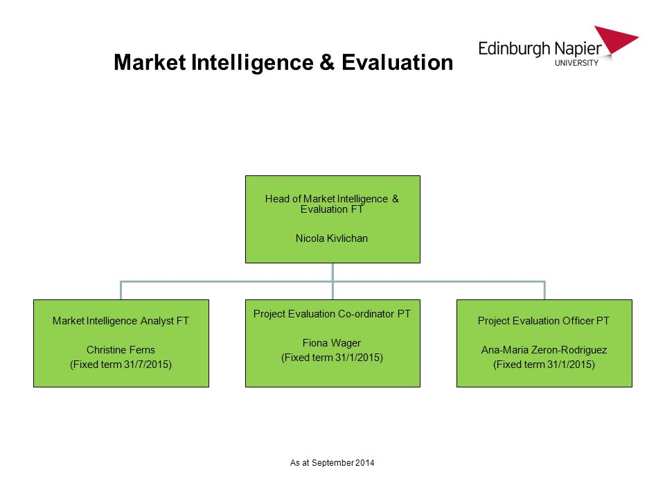 Market Intelligence & Evaluation Head of Market Intelligence & Evaluation FT Nicola Kivlichan Market Intelligence Analyst FT Christine Ferns (Fixed term 31/7/2015) Project Evaluation Co-ordinator PT Fiona Wager (Fixed term 31/1/2015) Project Evaluation Officer PT Ana-Maria Zeron-Rodriguez (Fixed term 31/1/2015) As at September 2014