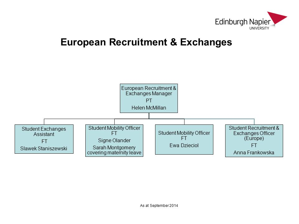 European Recruitment & Exchanges European Recruitment & Exchanges Manager PT Helen McMillan Student Exchanges Assistant FT Slawek Staniszewski Student Mobility Officer FT Signe Olander Sarah Montgomery covering maternity leave Student Mobility Officer FT Ewa Dzieciol Student Recruitment & Exchanges Officer (Europe) FT Anna Frankowska