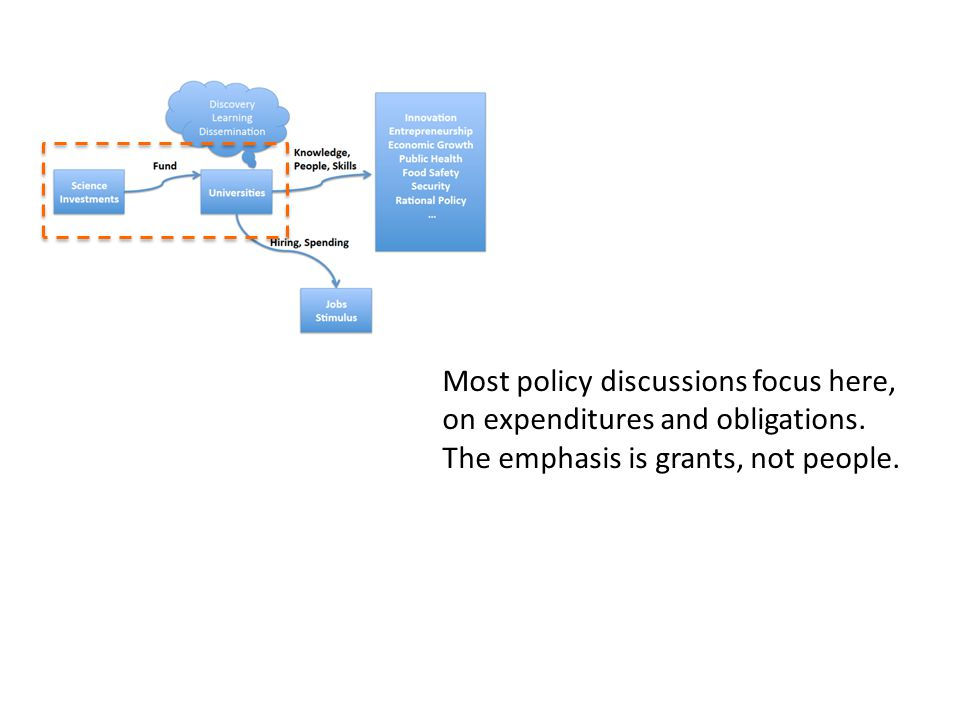 Most policy discussions focus here, on expenditures and obligations.