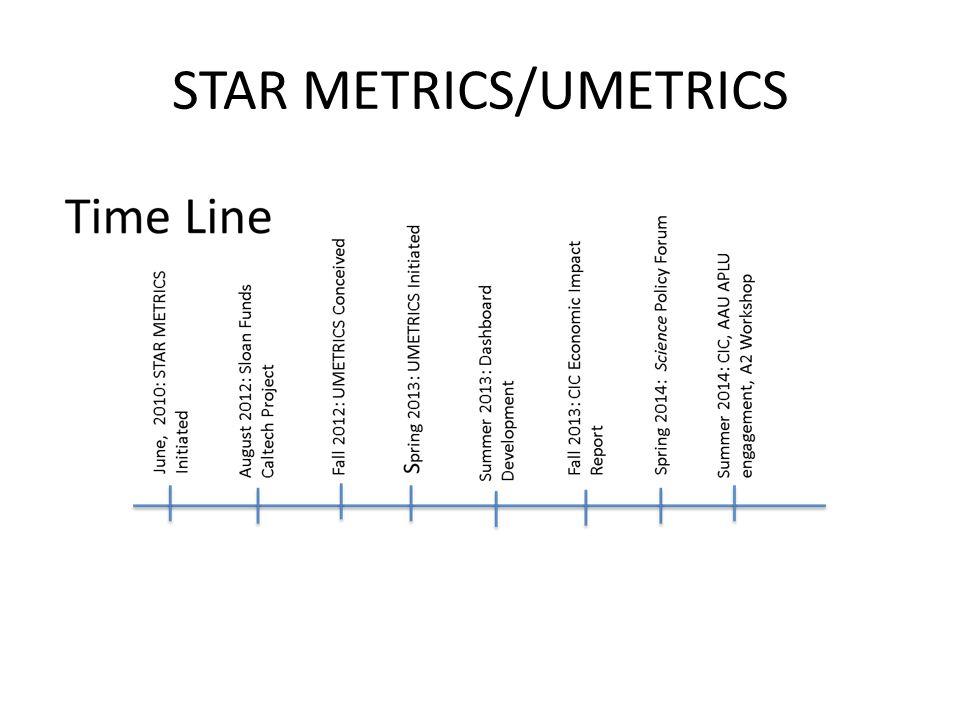 STAR METRICS/UMETRICS
