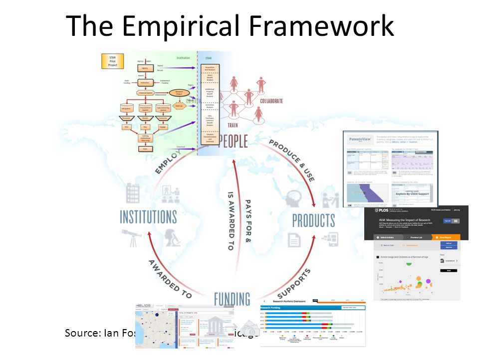 The Empirical Framework Source: Ian Foster, University of Chicago