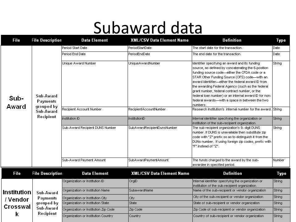 Subaward data