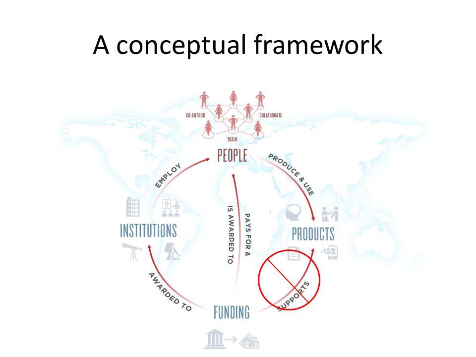 A conceptual framework