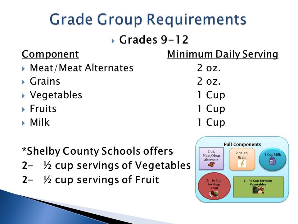  Grades K-8 ComponentMinimum Daily Serving  Meat/Meat Alternates1 oz.