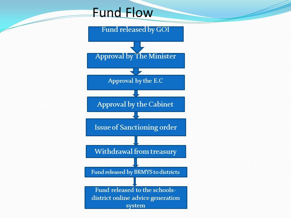 Fund Flow Fund released by GOI Approval by The Minister Approval by the E.C Approval by the Cabinet Issue of Sanctioning order Withdrawal from treasur