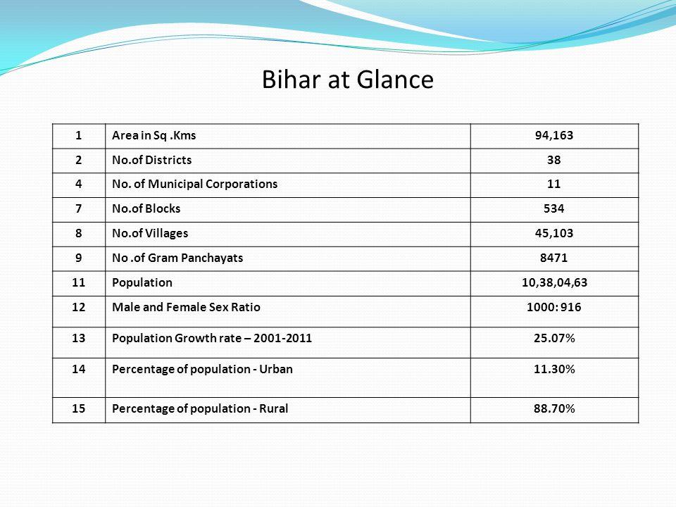 Bihar at Glance 1Area in Sq.Kms94,163 2No.of Districts38 4No. of Municipal Corporations11 7No.of Blocks534 8No.of Villages45,103 9No.of Gram Panchayat