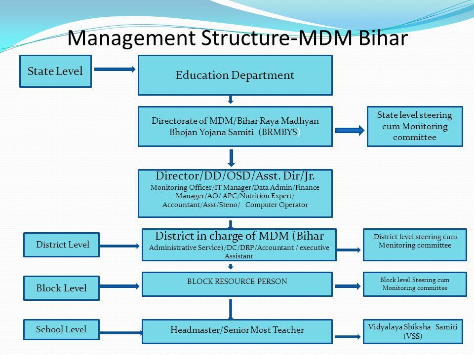 Management Structure-MDM Bihar 3 State Level Directorate of MDM/Bihar Raya Madhyan Bhojan Yojana Samiti (BRMBYS) Education Department State level stee