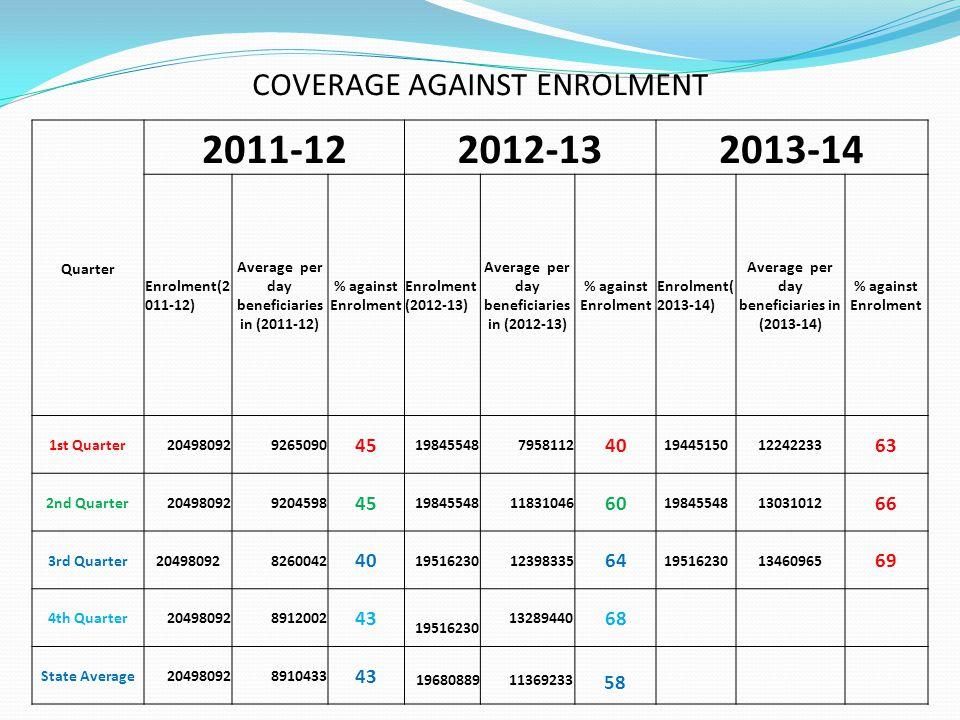 COVERAGE AGAINST ENROLMENT Quarter 2011-122012-132013-14 Enrolment(2 011-12) Average per day beneficiaries in (2011-12) % against Enrolment Enrolment