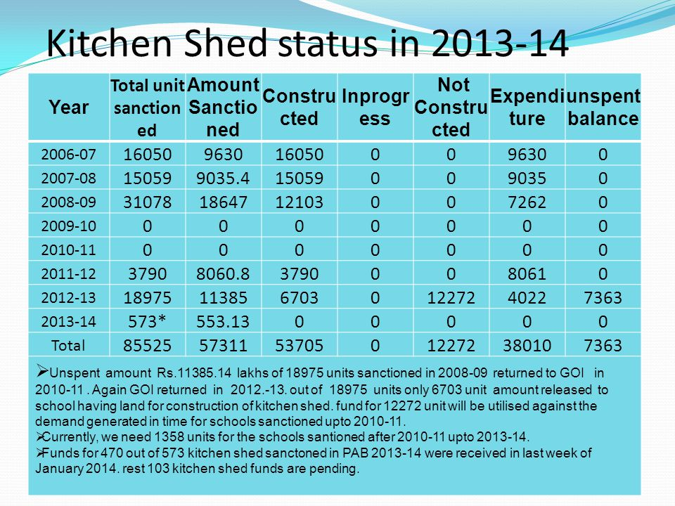 Kitchen Shed status in 2013-14 Year Total unit sanction ed Amount Sanctio ned Constru cted Inprogr ess Not Constru cted Expendi ture unspent balance 2