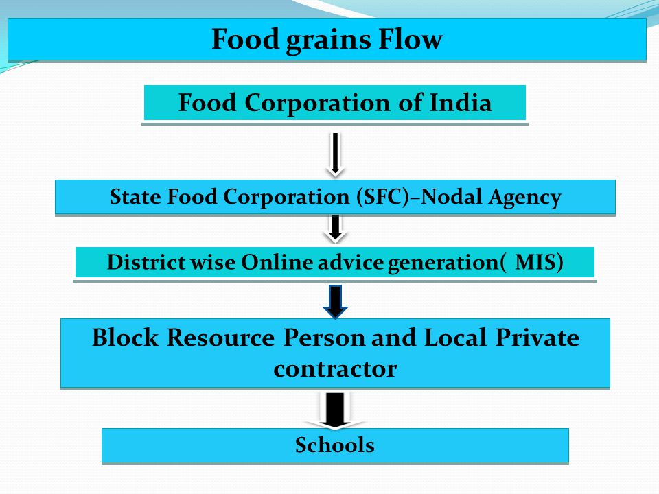 Food Corporation of India State Food Corporation (SFC)–Nodal Agency Block Resource Person and Local Private contractor Schools Food grains Flow Distri